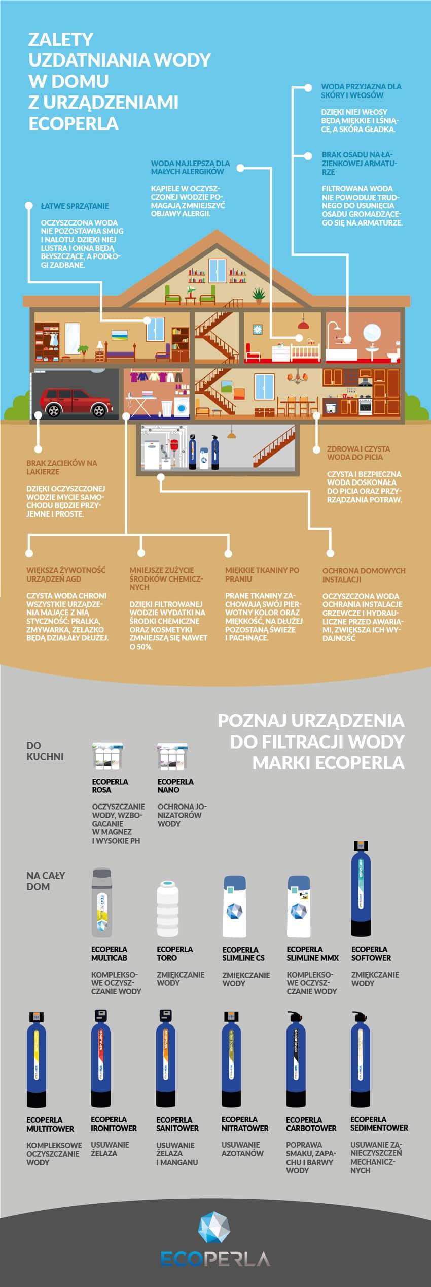 ecoperla infografika